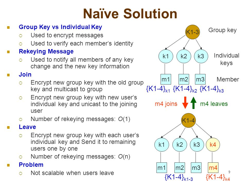 9 Naïve Solution Group Key vs Individual Key  Used to encrypt messages  Used to verify each member's identity Rekeying Message  Used to notify all members of any key change and the new key information Join  Encrypt new group key with the old group key and multicast to group  Encrypt new group key with new user's individual key and unicast to the joining user  Number of rekeying messages: O(1) Leave  Encrypt new group key with each user's individual key and Send it to remaining users one by one  Number of rekeying messages: O(n) Problem  Not scalable when users leave k1k2k3k4 K1-4 m1m2m3m4 k1k2k3 K1-3 m1m2m3 Group key Individual keys m4 leavesm4 joins Member {K1-4} k1-3 {K1-4} k4 {K1-4} k1 {K1-4} k3 {K1-4} k2