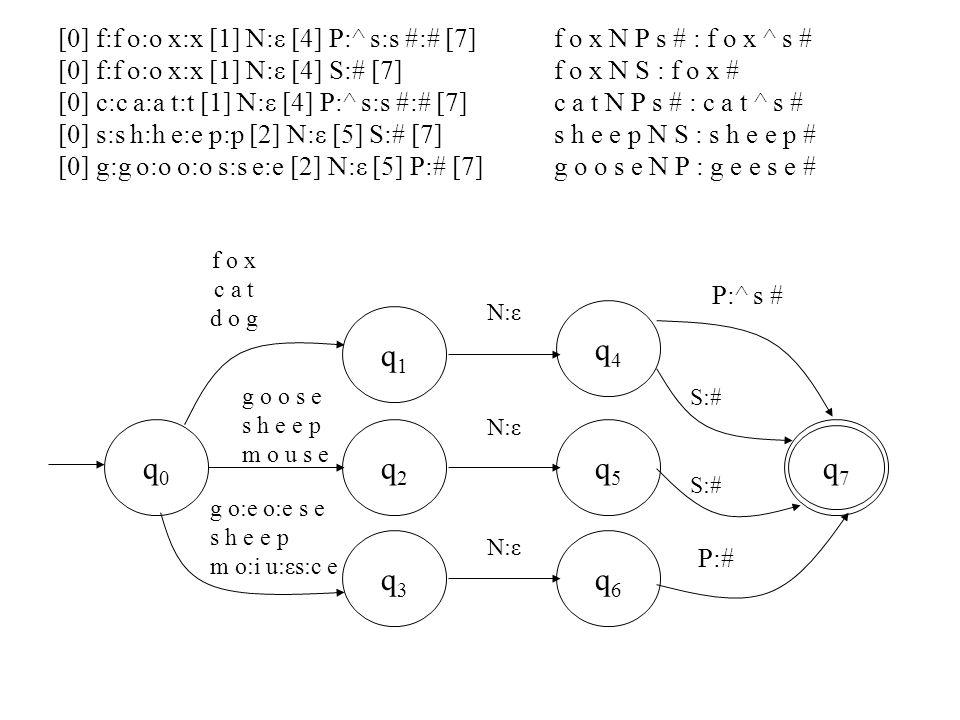q0q0 q6q6 q5q5 q4q4 q3q3 q2q2 q1q1 q7q7 g o o s e s h e e p m o u s e g o:e o:e s e s h e e p m o:i u:εs:c e N:ε P:^ s # S:# P:# [0] f:f o:o x:x [1] N:ε [4] P:^ s:s #:# [7] [0] f:f o:o x:x [1] N:ε [4] S:# [7] [0] c:c a:a t:t [1] N:ε [4] P:^ s:s #:# [7] [0] s:s h:h e:e p:p [2] N:ε [5] S:# [7] [0] g:g o:o o:o s:s e:e [2] N:ε [5] P:# [7] f o x N P s # : f o x ^ s # f o x N S : f o x # c a t N P s # : c a t ^ s # s h e e p N S : s h e e p # g o o s e N P : g e e s e # f o x c a t d o g