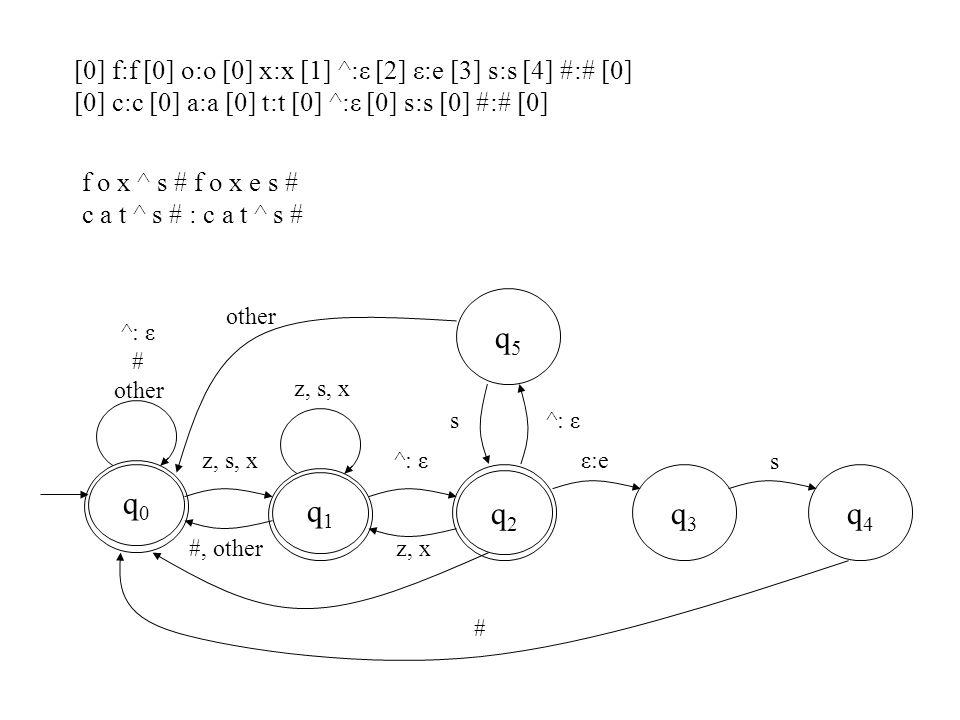 f o x ^ s # f o x e s # c a t ^ s # : c a t ^ s # q5q5 q4q4 q0q0 q2q2 q3q3 q1q1 ^: ε # other z, s, x #, otherz, x ^: ε s ε:e s # [0] f:f [0] o:o [0] x:x [1] ^:ε [2] ε:e [3] s:s [4] #:# [0] [0] c:c [0] a:a [0] t:t [0] ^:ε [0] s:s [0] #:# [0]
