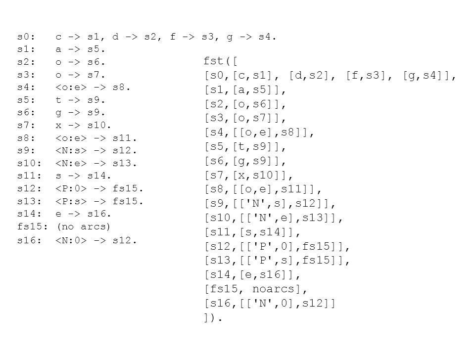 s0: c -> s1, d -> s2, f -> s3, g -> s4. s1: a -> s5.