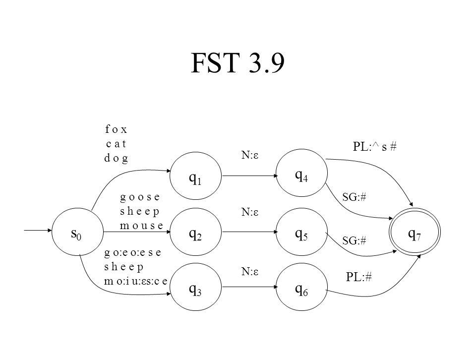 FST 3.9 s0s0 q6q6 q5q5 q4q4 q3q3 q2q2 q1q1 q7q7 g o o s e s h e e p m o u s e g o:e o:e s e s h e e p m o:i u:εs:c e N:ε PL:^ s # SG:# PL:# f o x c a t d o g