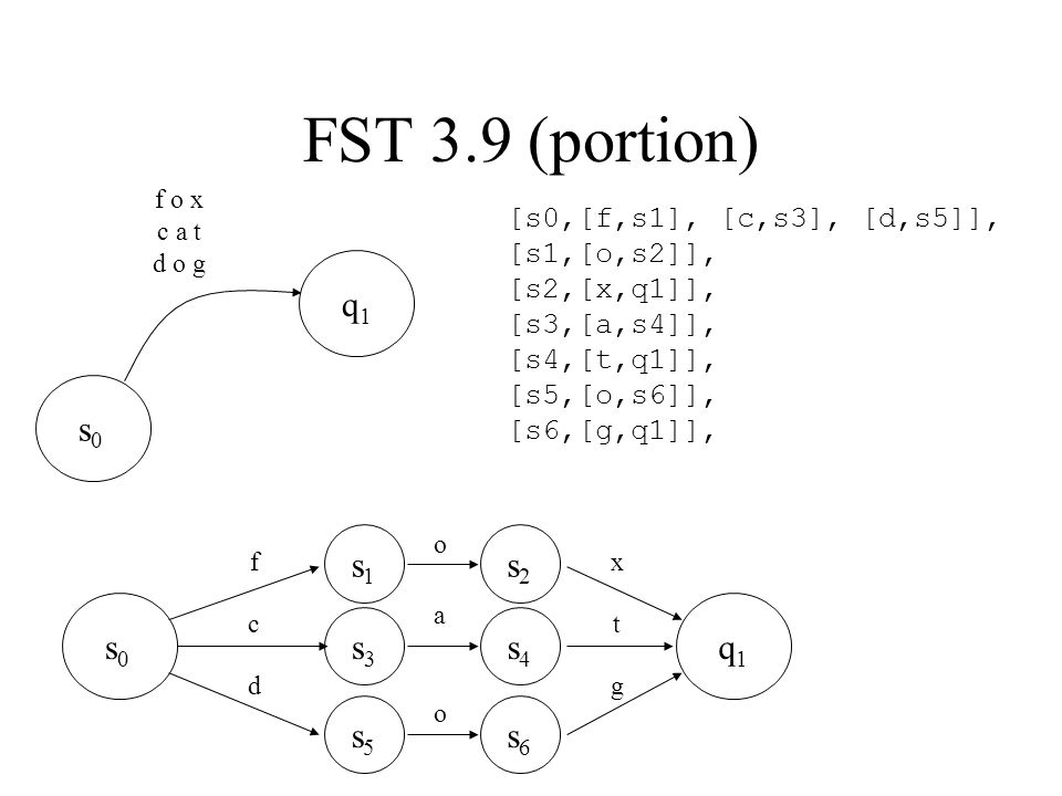 s0s0 q1q1 f o x c a t d o g FST 3.9 (portion) [s0,[f,s1], [c,s3], [d,s5]], [s1,[o,s2]], [s2,[x,q1]], [s3,[a,s4]], [s4,[t,q1]], [s5,[o,s6]], [s6,[g,q1]], s0s0 q1q1 f s1s1 s2s2 s3s3 s4s4 s5s5 s6s6 c d o a o x t g