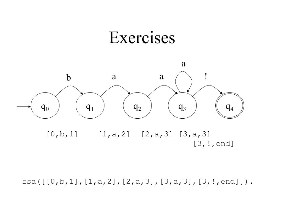 Exercises q0q0 q1q1 q2q2 q3q3 q4q4 b aa. a fsa([[0,b,1],[1,a,2],[2,a,3],[3,a,3],[3,!,end]]).