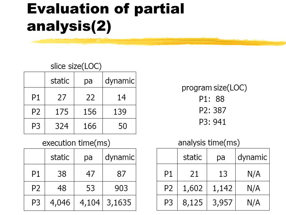 Evaluation of partial analysis(2) slice size(LOC) static pa dynamic P1 27 22 14 P2 175 156 139 P3 324 166 50 execution time(ms) static pa dynamic P1 38 47 87 P2 48 53 903 P3 4,046 4,104 3,1635 analysis time(ms) static pa dynamic P1 21 13 N/A P2 1,602 1,142 N/A P3 8,125 3,957 N/A program size(LOC) P1: 88 P2: 387 P3: 941