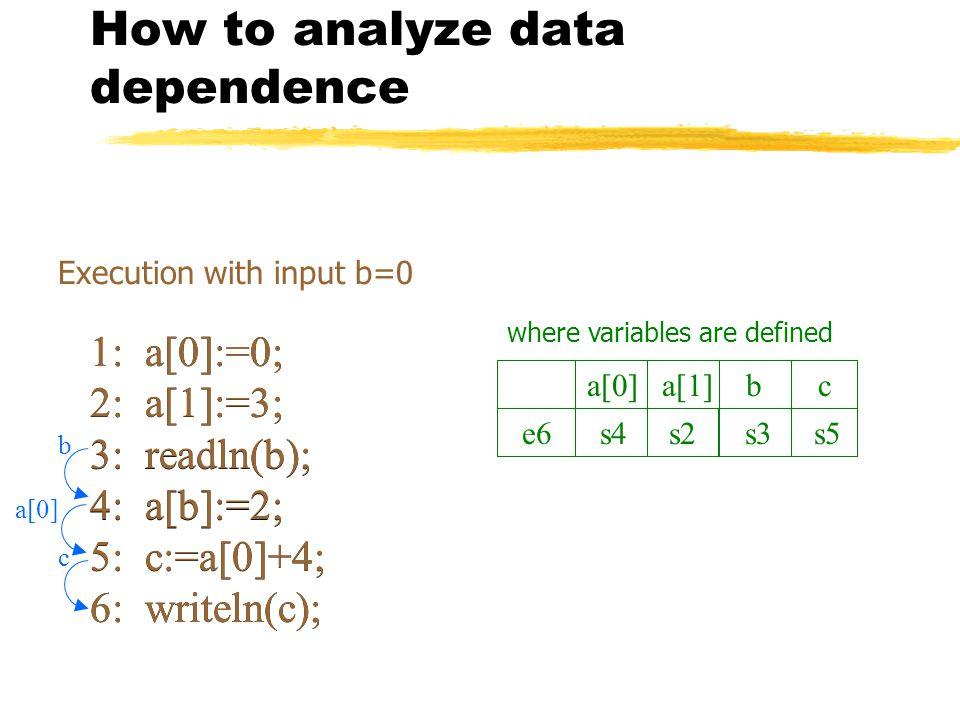 How to analyze data dependence 1: a[0]:=0; 2: a[1]:=3; 3: readln(b); 4: a[b]:=2; 5: c:=a[0]+4; 6: writeln(c); 2: a[1]:=3; 3: readln(b); 4: a[b]:=2; 5: