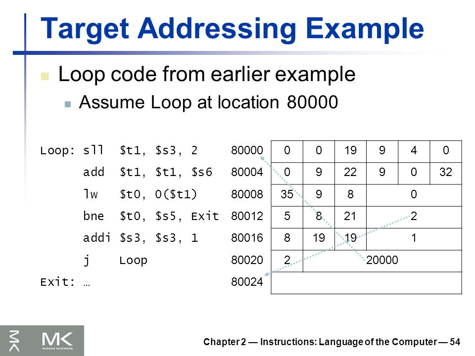 Chapter 2 — Instructions: Language of the Computer — 54 Target Addressing Example Loop code from earlier example Assume Loop at location 80000 Loop: sll $t1, $s3, 2 800000019940 add $t1, $t1, $s6 8000409229032 lw $t0, 0($t1) 8000835980 bne $t0, $s5, Exit 8001258212 addi $s3, $s3, 1 80016819 1 j Loop 80020220000 Exit: … 80024
