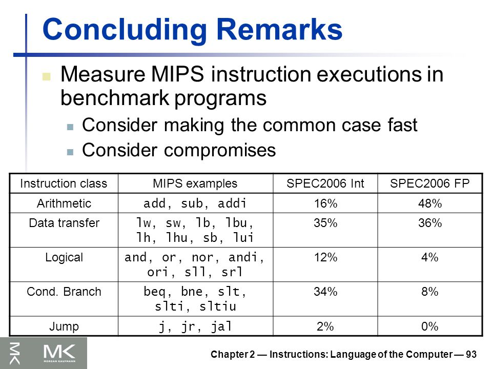 Chapter 2 — Instructions: Language of the Computer — 93 Concluding Remarks Measure MIPS instruction executions in benchmark programs Consider making the common case fast Consider compromises Instruction classMIPS examplesSPEC2006 IntSPEC2006 FP Arithmetic add, sub, addi 16%48% Data transfer lw, sw, lb, lbu, lh, lhu, sb, lui 35%36% Logical and, or, nor, andi, ori, sll, srl 12%4% Cond.