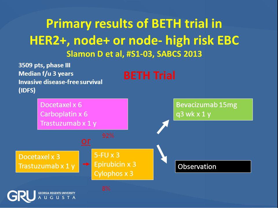 Primary results of BETH trial in HER2+, node+ or node- high risk EBC Slamon D et al, #S1-03, SABCS 2013 Docetaxel x 6 Carboplatin x 6 Trastuzumab x 1 y Docetaxel x 3 Trastuzumab x 1 y 5-FU x 3 Epirubicin x 3 Cylophos x 3 or Bevacizumab 15mg q3 wk x 1 y Observation BETH Trial 3509 pts, phase III Median f/u 3 years Invasive disease-free survival (IDFS) 92% 8%