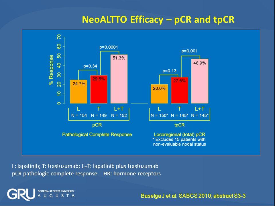 NeoALTTO Efficacy – pCR and tpCR L: lapatinib; T: trastuzumab; L+T: lapatinib plus trastuzumab pCR pathologic complete response HR: hormone receptors Baselga J et al.