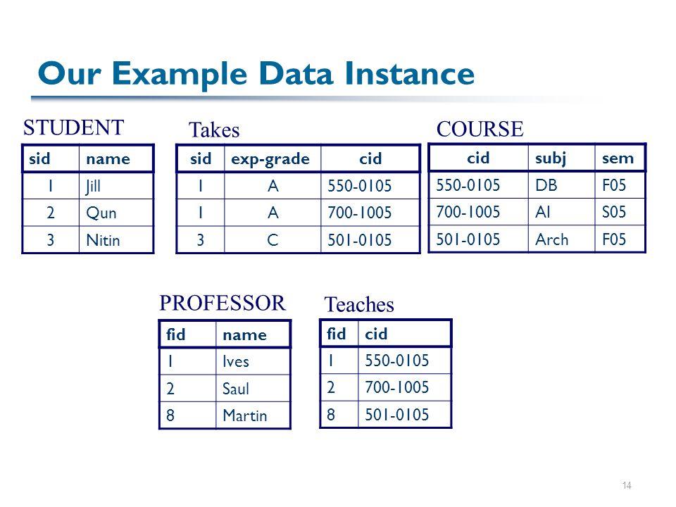 14 Our Example Data Instance sidname 1Jill 2Qun 3Nitin fidname 1Ives 2Saul 8Martin sidexp-gradecid 1A550-0105 1A700-1005 3C501-0105 cidsubjsem 550-0105DBF05 700-1005AIS05 501-0105ArchF05 fidcid 1550-0105 2700-1005 8501-0105 STUDENT Takes COURSE PROFESSOR Teaches