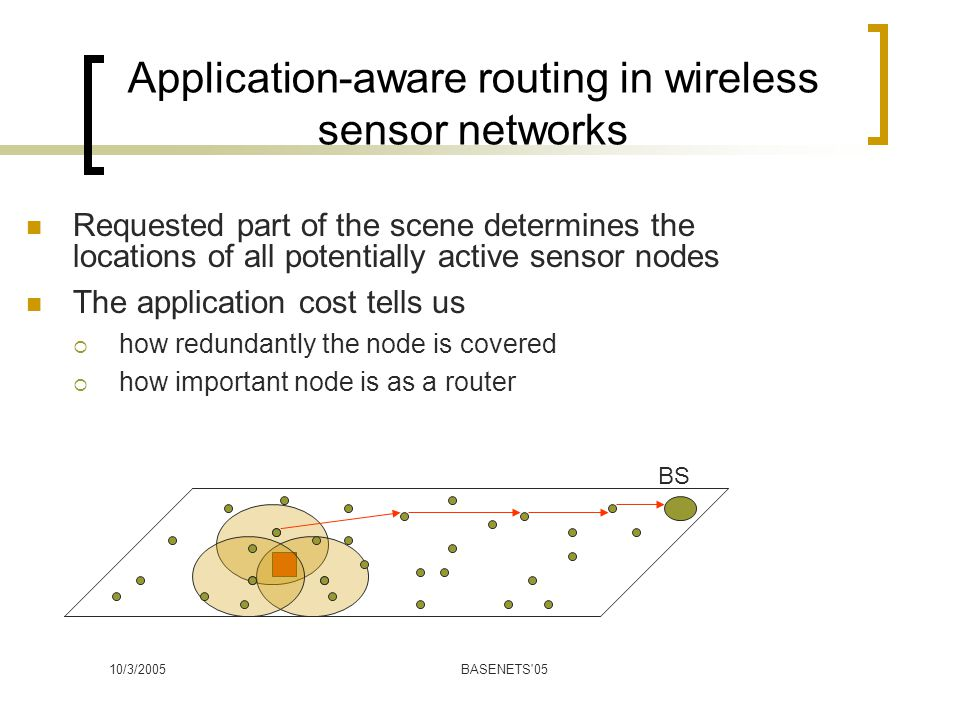 10/3/2005BASENETS 05 Application-aware routing in wireless sensor networks BS Requested part of the scene determines the locations of all potentially active sensor nodes The application cost tells us  how redundantly the node is covered  how important node is as a router