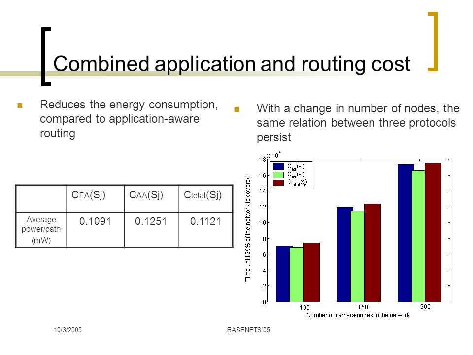 10/3/2005BASENETS 05 Combined application and routing cost C EA (Sj)C AA (Sj)C total (Sj) Average power/path (mW) 0.10910.12510.1121 Reduces the energy consumption, compared to application-aware routing With a change in number of nodes, the same relation between three protocols persist