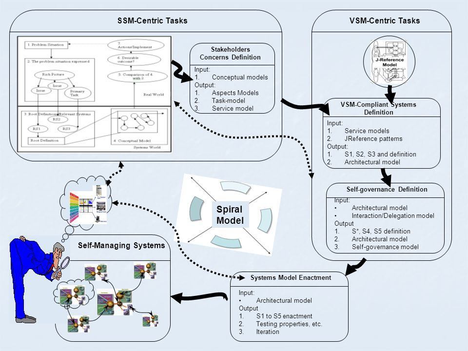Input: 1.Conceptual models Output: 1.Aspects Models 2.Task-model 3.Service model Stakeholders Concerns Definition Input: 1.Service models 2.JReference patterns Output: 1.S1, S2, S3 and definition 2.Architectural model VSM-Compliant Systems Definition SSM-Centric Tasks Input: Architectural model Interaction/Delegation model Output 1.S*, S4, S5 definition 2.Architectural model 3.Self-governance model Self-governance Definition VSM-Centric Tasks Spiral Model Self-Managing Systems Input: Architectural model Output 1.S1 to S5 enactment 2.Testing properties, etc.