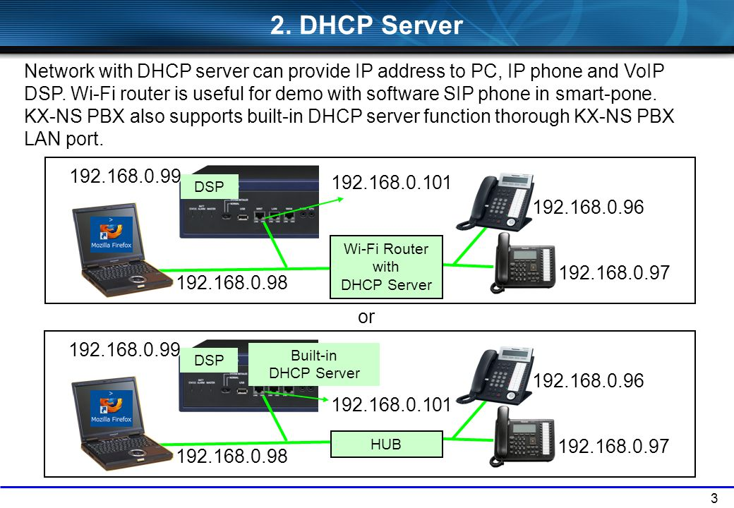 3 2.DHCP Server Network with DHCP server can provide IP address to PC, IP phone and VoIP DSP.