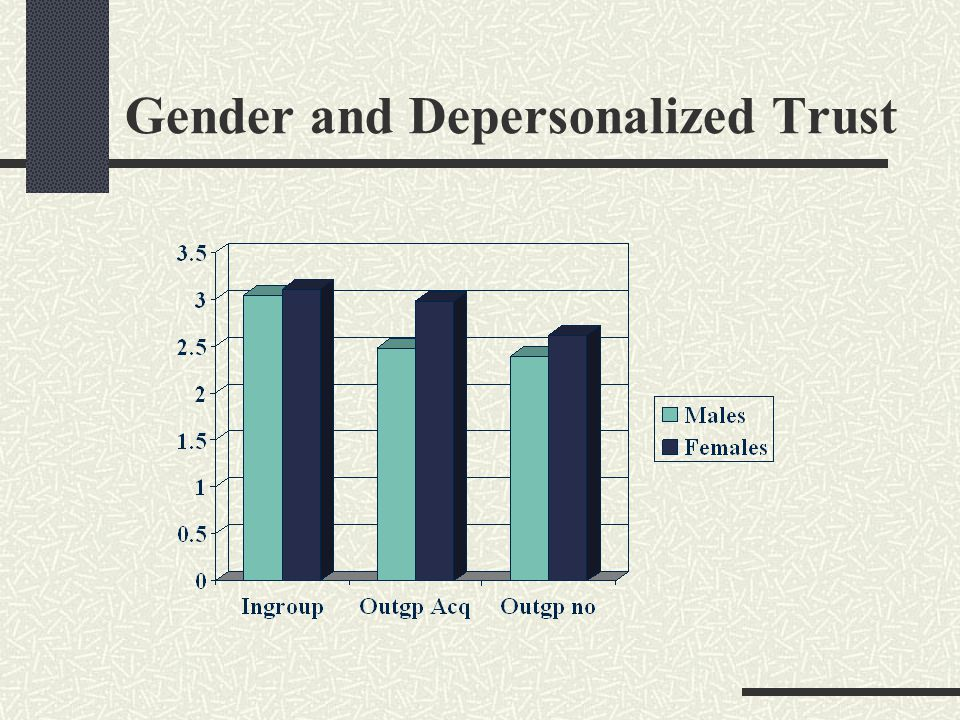 Gender and Depersonalized Trust
