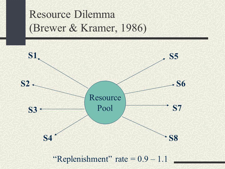Resource Dilemma (Brewer & Kramer, 1986) Resource Pool S1 S2 S3 S4 S5 S6 S7 S8 S9 S10 S11 S12 S13 S14 S15 S16 S17 S19 S20