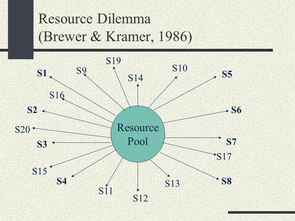 More Direct Evidence (Buchan, Croson, & Dawes, 2002)