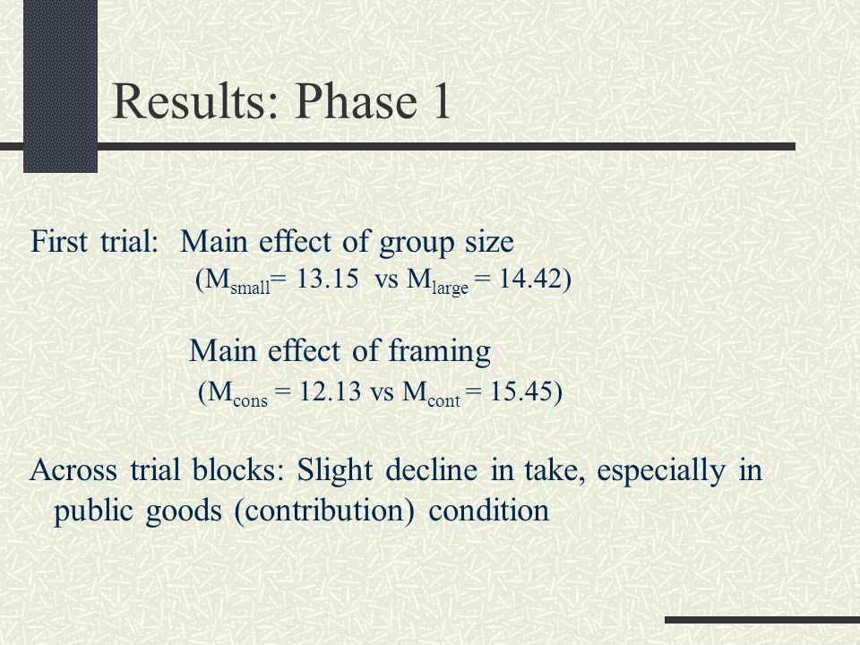 Results: Phase 1 First trial: Main effect of group size (M small = 13.15 vs M large = 14.42) Main effect of framing (M cons = 12.13 vs M cont = 15.45) Across trial blocks: Slight decline in take, especially in public goods (contribution) condition