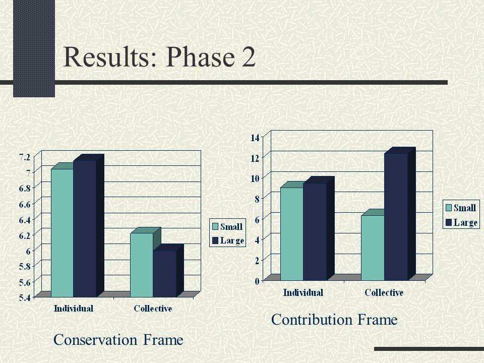 Results: Phase 2 Conservation Frame Contribution Frame