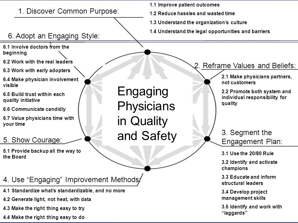 1. Discover Common Purpose: 1.1 Improve patient outcomes 1.2 Reduce hassles and wasted time 1.3 Understand the organization's culture 1.4 Understand t