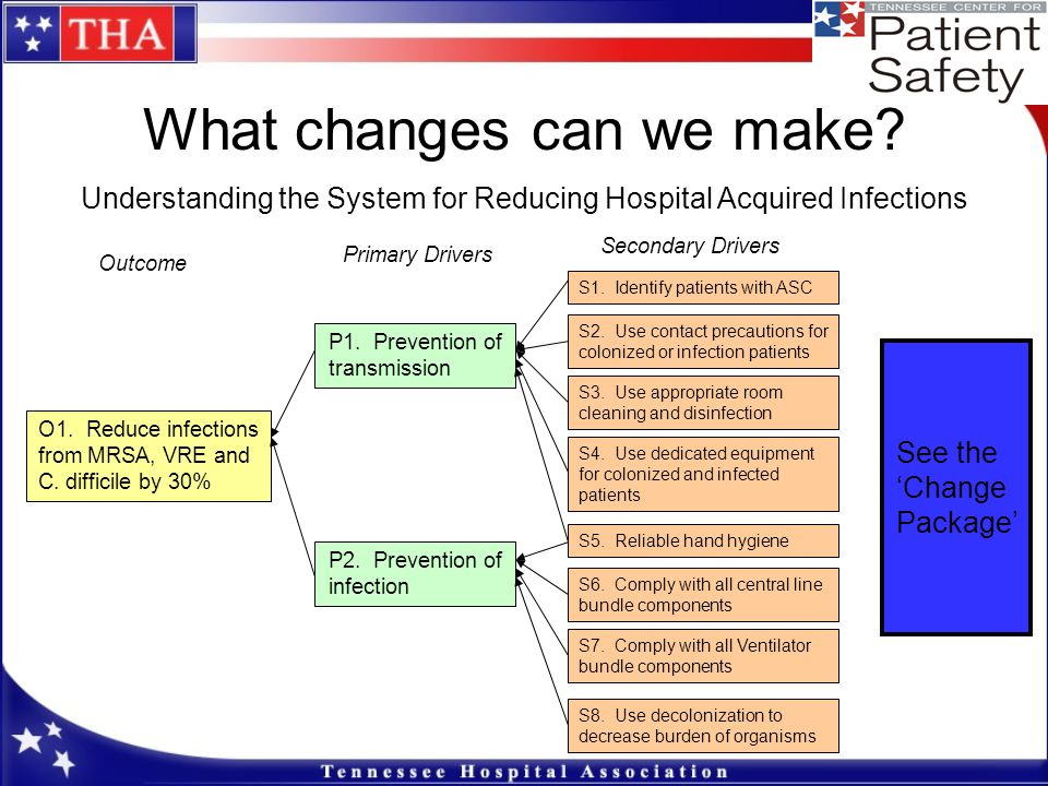 What changes can we make? Understanding the System for Reducing Hospital Acquired Infections S1. Identify patients with ASC P1. Prevention of transmis