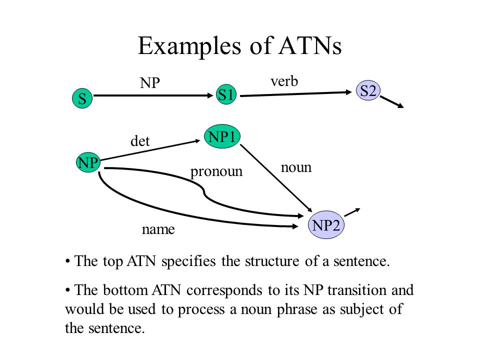 Examples of ATNs S S1 S2 NP verb NP NP1 NP2 det pronoun name noun The top ATN specifies the structure of a sentence. The bottom ATN corresponds to its
