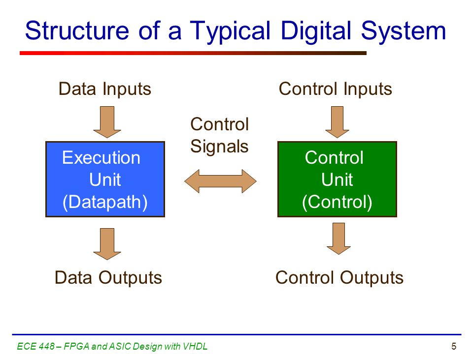 5ECE 448 – FPGA and ASIC Design with VHDL Structure of a Typical Digital System Execution Unit (Datapath) Control Unit (Control) Data Inputs Data Outputs Control Inputs Control Outputs Control Signals