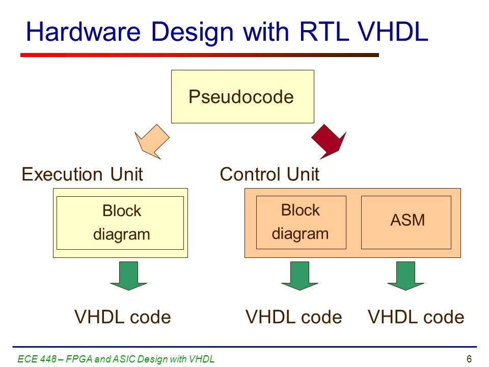 6ECE 448 – FPGA and ASIC Design with VHDL Hardware Design with RTL VHDL Pseudocode Execution UnitControl Unit Block diagram Block diagram ASM VHDL code