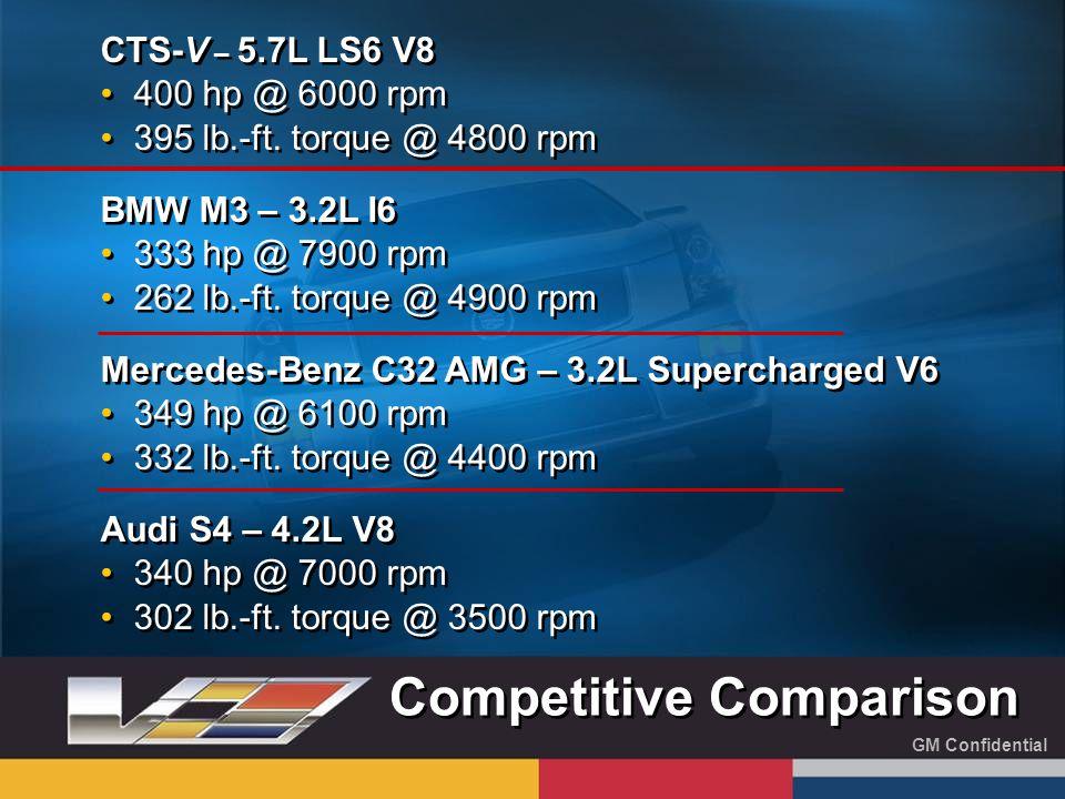 GM Confidential CTS-V – 5.7L LS6 V8 400 hp @ 6000 rpm 395 lb.-ft.