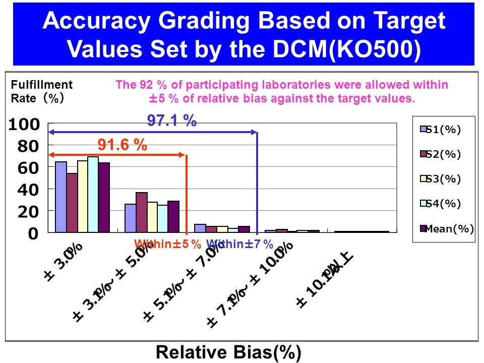 Accuracy Grading Based on Target Values Set by the DCM(KO500) Within±5 % 91.6 % 7.4 % Relative Bias(%) The 92 % of participating laboratories were satisfied within ±5 % of relative bias against the target values.