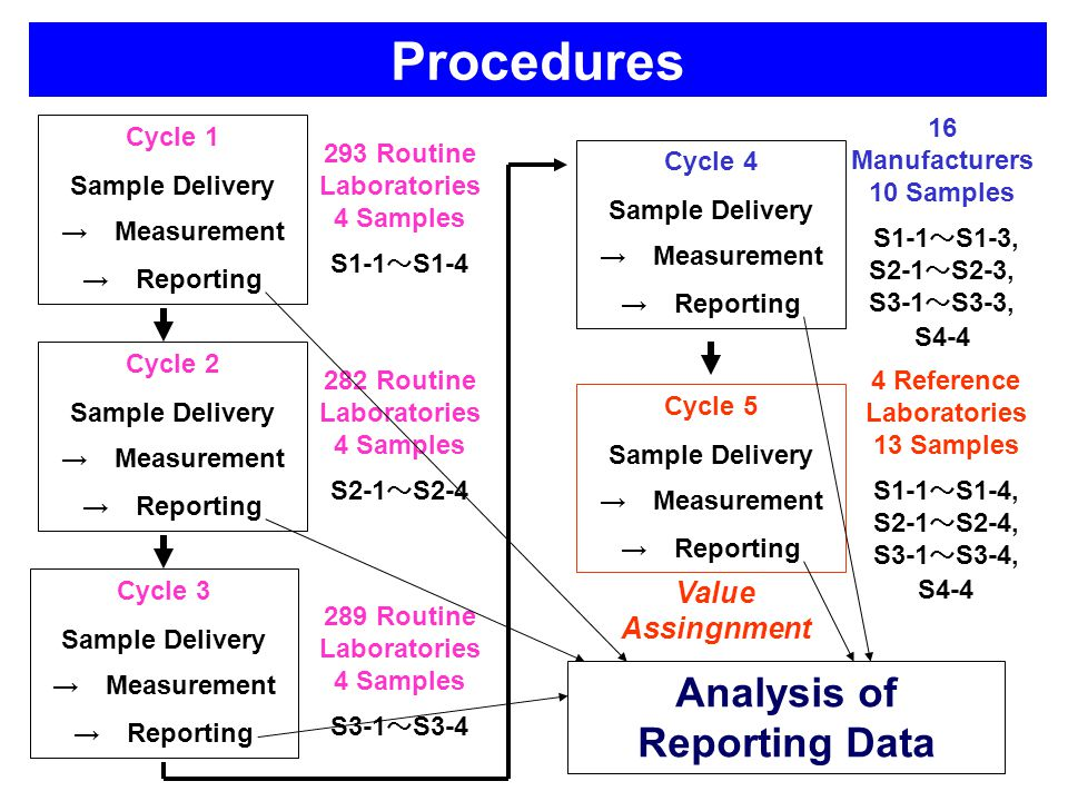 Procedures Cycle 1 Sample Delivery → Measurement → Reporting Cycle 2 Sample Delivery → Measurement → Reporting Cycle 3 Sample Delivery → Measurement → Reporting Cycle 4 Sample Delivery → Measurement → Reporting Cycle 5 Sample Delivery → Measurement → Reporting 293 Routine Laboratories 4 Samples S1-1 ~ S1-4 289 Routine Laboratories 4 Samples S3-1 ~ S3-4 282 Routine Laboratories 4 Samples S2-1 ~ S2-4 16 Manufacturers 10 Samples S1-1 ~ S1-3, S2-1 ~ S2-3, S3-1 ~ S3-3, S4-4 4 Reference Laboratories 13 Samples S1-1 ~ S1-4, S2-1 ~ S2-4, S3-1 ~ S3-4, S4-4 Analysis of Reporting Data Value Assingnment
