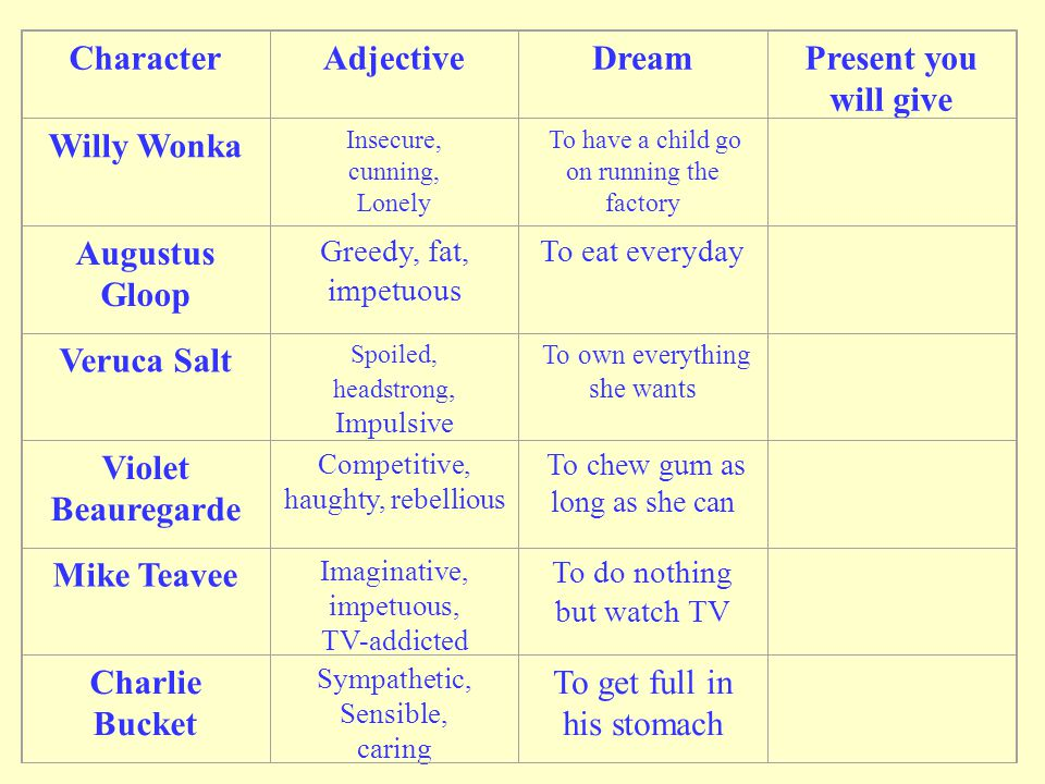 CharacterAdjectiveDreamPresent you will give Willy Wonka Insecure, cunning, Lonely To have a child go on running the factory Augustus Gloop Greedy, fa