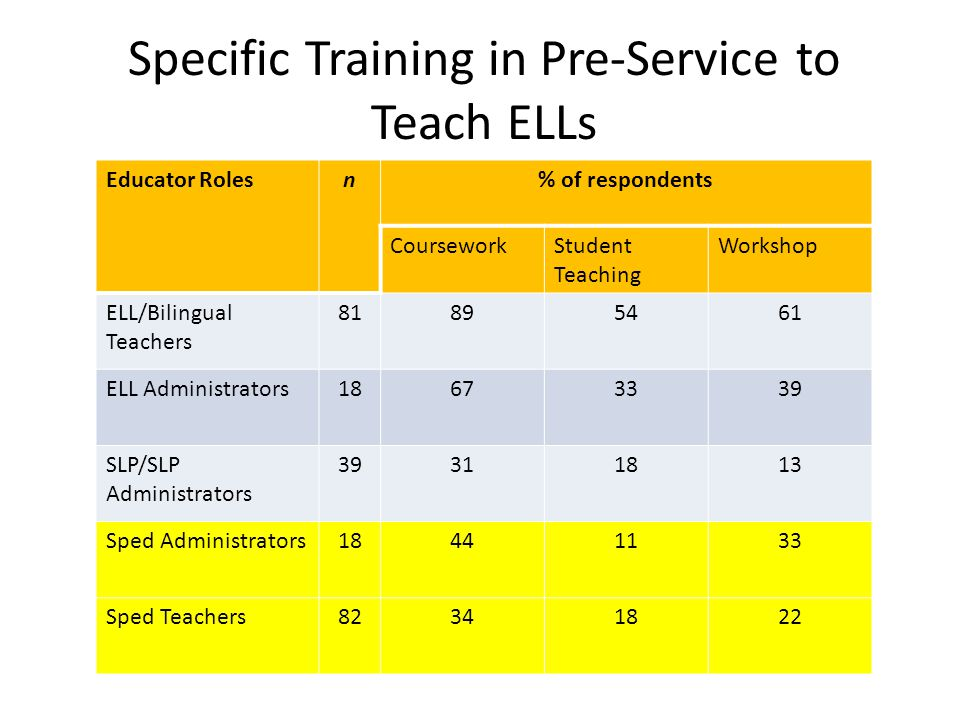 Specific Training in Pre-Service to Teach ELLs Educator Rolesn% of respondents CourseworkStudent Teaching Workshop ELL/Bilingual Teachers 81895461 ELL Administrators18673339 SLP/SLP Administrators 39311813 Sped Administrators18441133 Sped Teachers82341822
