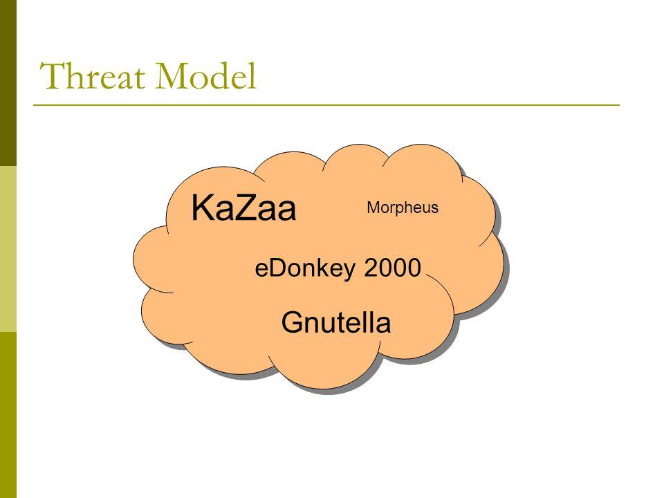 Threat Model KaZaa eDonkey 2000 Gnutella Morpheus