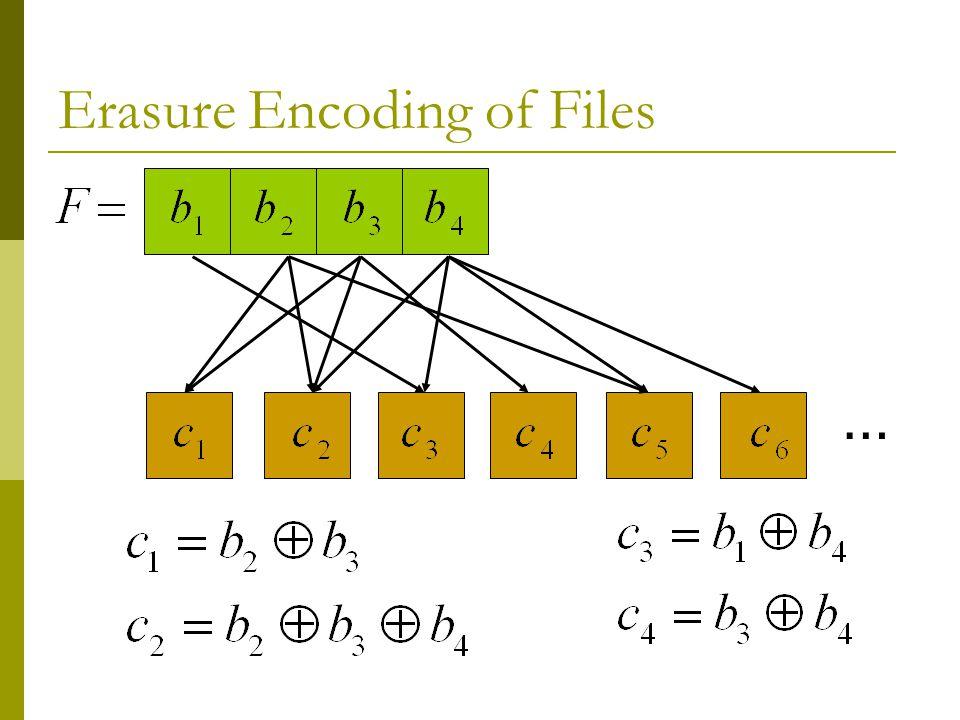 Erasure Encoding of Files …