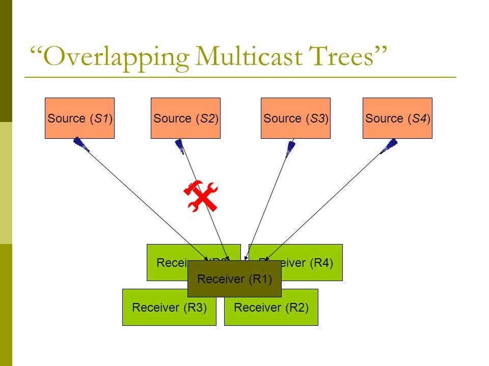 Receiver (R3)Receiver (R4) Receiver (R3) Overlapping Multicast Trees Source (S1)Source (S2)Source (S3)Source (S4) Receiver (R2) Receiver (R1) 