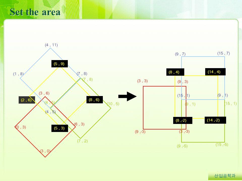 Set the area 산업공학과 (1, 8) (3, 0) (0, 3) (6, 3) (2, 6) (5, 3) (3, 6) (5, 9) (8, 6) (4, 11) (7, 8) (4, 5) (7, 8) (10, 5) (4, 5) (7, 2) (3, 3) (9, 3) (9,-3) (3,-3) (9, 1) (15, 1) (15,-5) (9,-5) (8, 4) (14, 4) (14,-2) (8,-2) (9, 7) (15, 7) (9, 1) (15, 1)