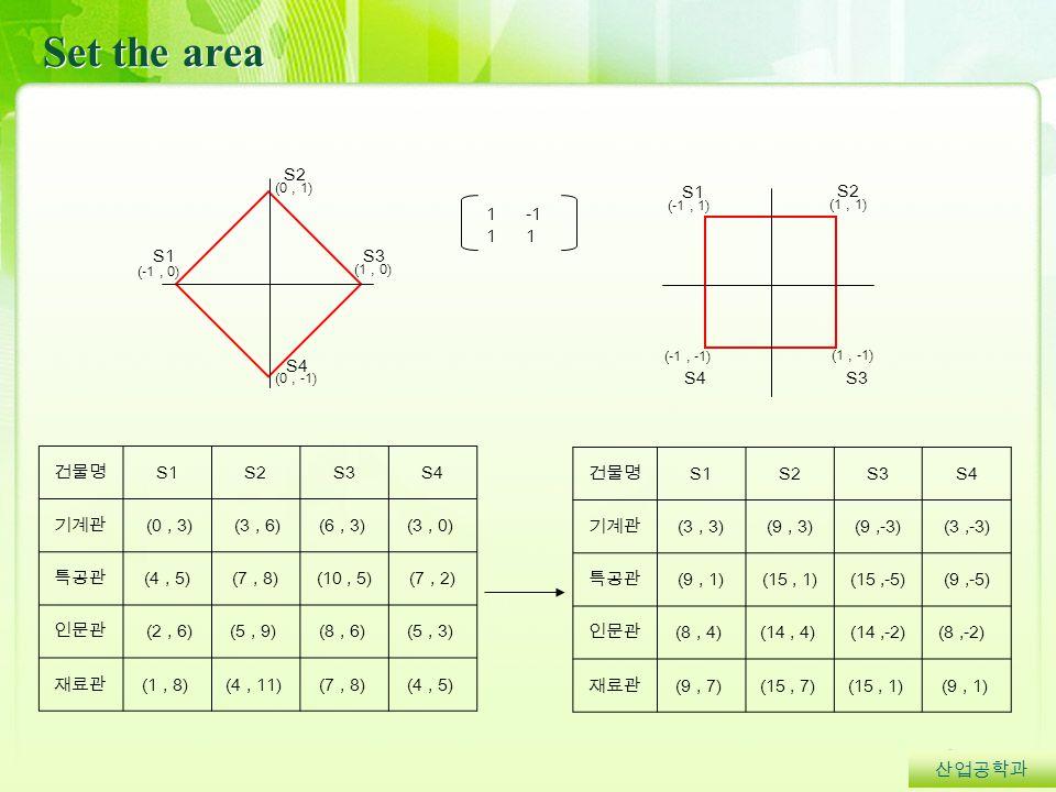 Set the area 산업공학과 건물명 S1S2S3S4 기계관 (0, 3) (3, 6)(6, 3) (3, 0) 특공관 (4, 5)(7, 8)(10, 5)(7, 2) 인문관 (2, 6)(5, 9) (8, 6) (5, 3) 재료관 (1, 8) (4, 11) (7, 8) (4, 5) (0, 1) (-1, 0) (1, 0) (0, -1) (1, 1) (-1, -1) (1, -1) (-1, 1) 1 1-1 1 S1 S3 S2 S4 S3 S2 S4 S1 건물명 S1S2S3S4 기계관 (3, 3)(9, 3)(9,-3)(3,-3) 특공관 (9, 1)(15, 1)(15,-5)(9,-5) 인문관 (8, 4) (14, 4) (14,-2)(8,-2) 재료관 (9, 7) (15, 7) (15, 1) (9, 1)