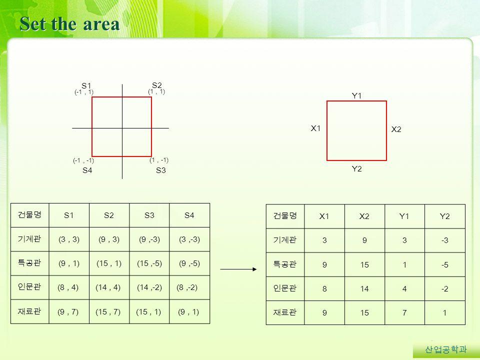 Set the area 산업공학과 (1, 1) (-1, -1) (1, -1) (-1, 1) S3 S2 S4 S1 X1 Y2 X2 Y1 건물명 S1S2S3S4 기계관 (3, 3)(9, 3)(9,-3)(3,-3) 특공관 (9, 1)(15, 1)(15,-5)(9,-5) 인문관 (8, 4) (14, 4) (14,-2)(8,-2) 재료관 (9, 7) (15, 7) (15, 1) (9, 1) 건물명 X1X2Y1Y2 기계관 393-3 특공관 9151-5 인문관 8144-2 재료관 91571