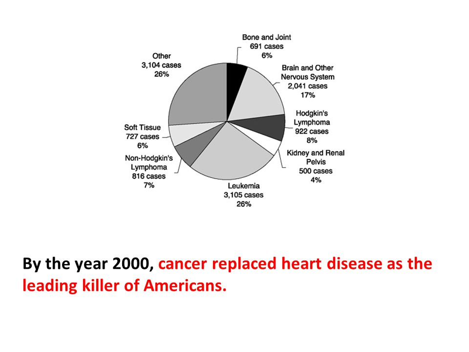There are a multitude of factors that play a role in why we are getting cancer in these unprecedented amounts.