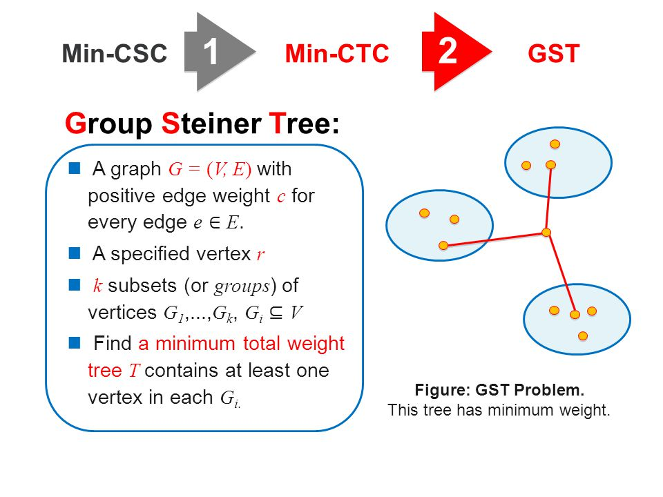1 2 Min-CSCMin-CTCGST A graph G = (V, E) with positive edge weight c for every edge e ∈ E. A specified vertex r k subsets (or groups ) of vertices G 1,