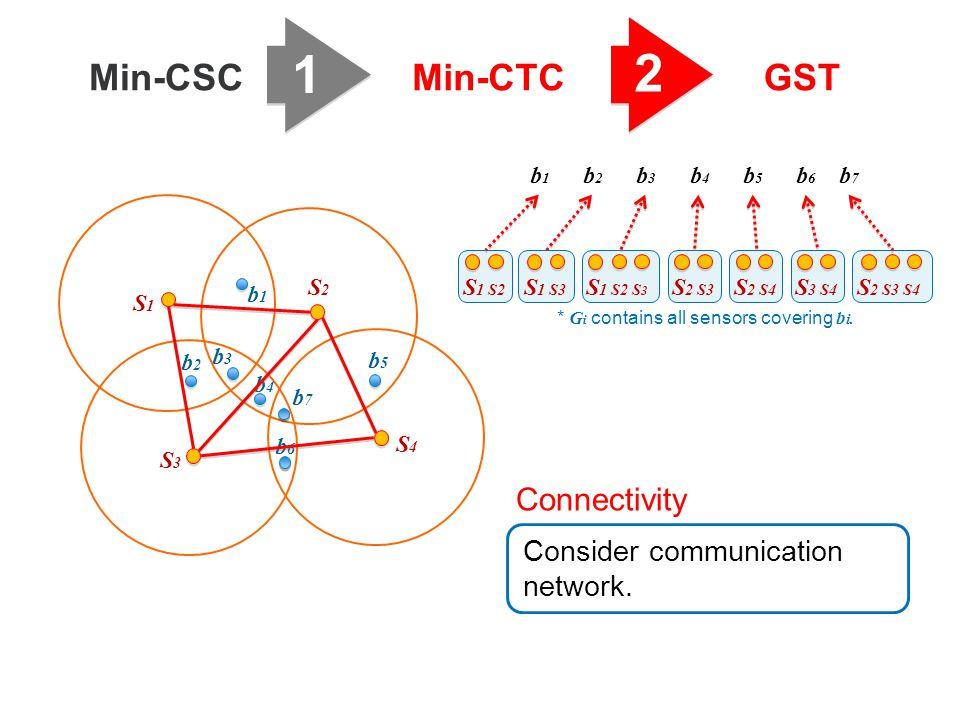 1 2 Min-CSCMin-CTCGST b3b3 b1b1 b2b2 b6b6 b5b5 b4b4 S1S1 S2S2 S3S3 S4S4 b7b7 Consider communication network. Connectivity b2b2 b6b6 b3b3 b4b4 b1b1 b5b