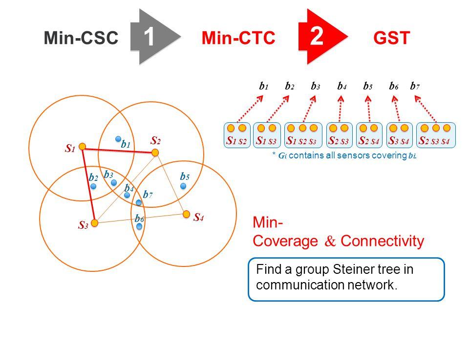 1 2 Min-CSCMin-CTCGST b3b3 b1b1 b2b2 b6b6 b5b5 b4b4 S1S1 S2S2 S3S3 S4S4 b7b7 Find a group Steiner tree in communication network. Min- Coverage & Conne