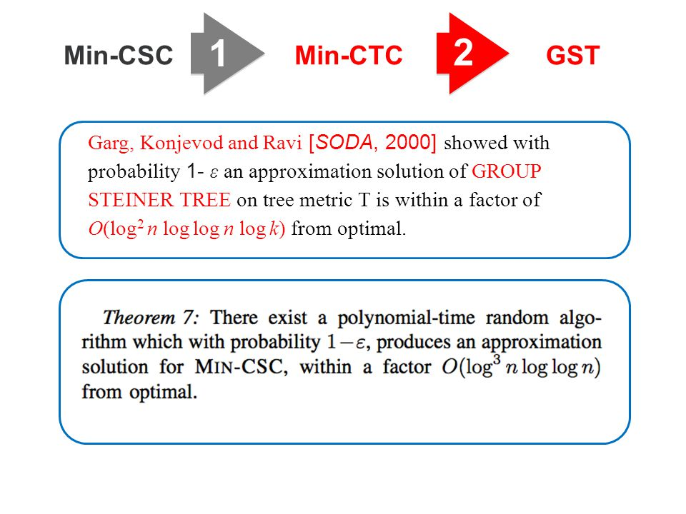 1 2 Min-CSCMin-CTCGST Garg, Konjevod and Ravi [SODA, 2000] showed with probability 1- ε an approximation solution of GROUP STEINER TREE on tree metric