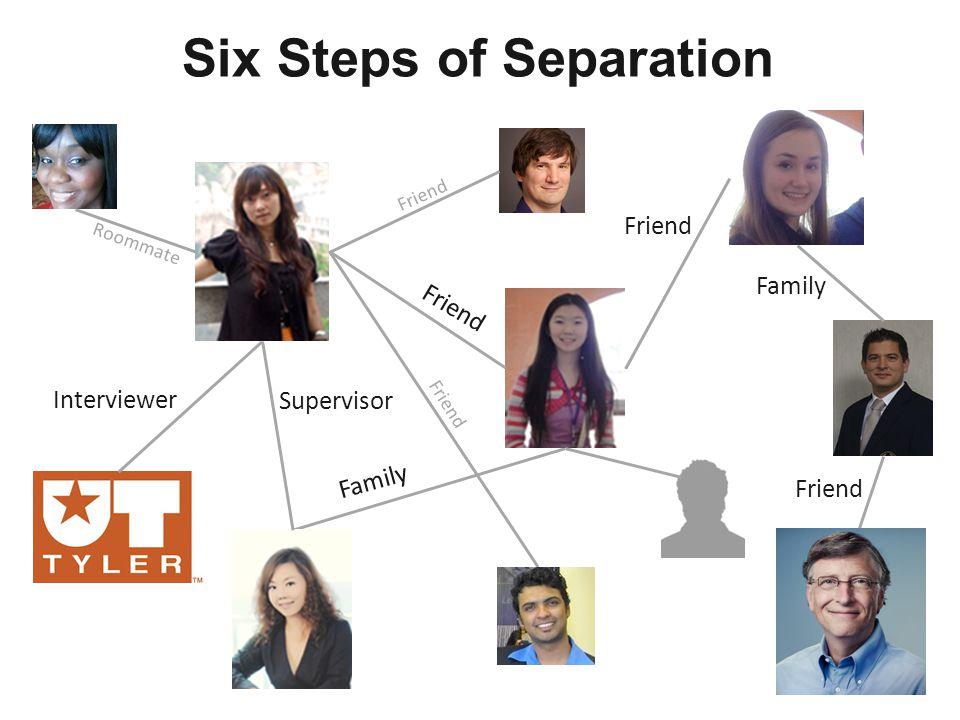 Family Friend Family Friend Interviewer Friend Supervisor Friend Roommate Friend Six Steps of Separation