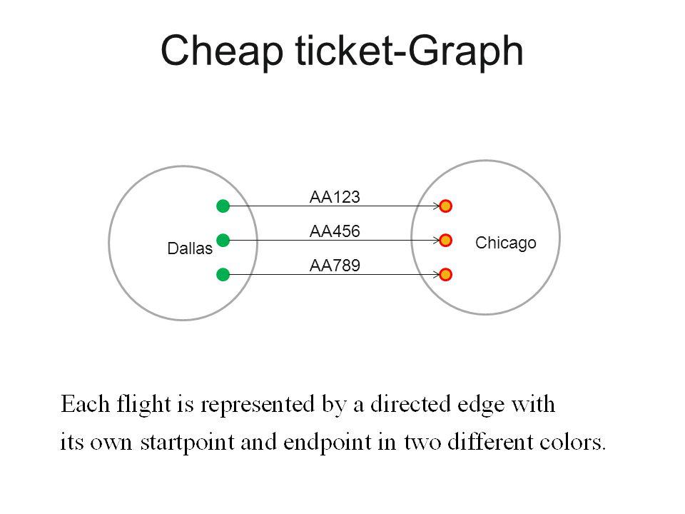 Cheap ticket-Graph AA123 AA456 AA789 Dallas Chicago