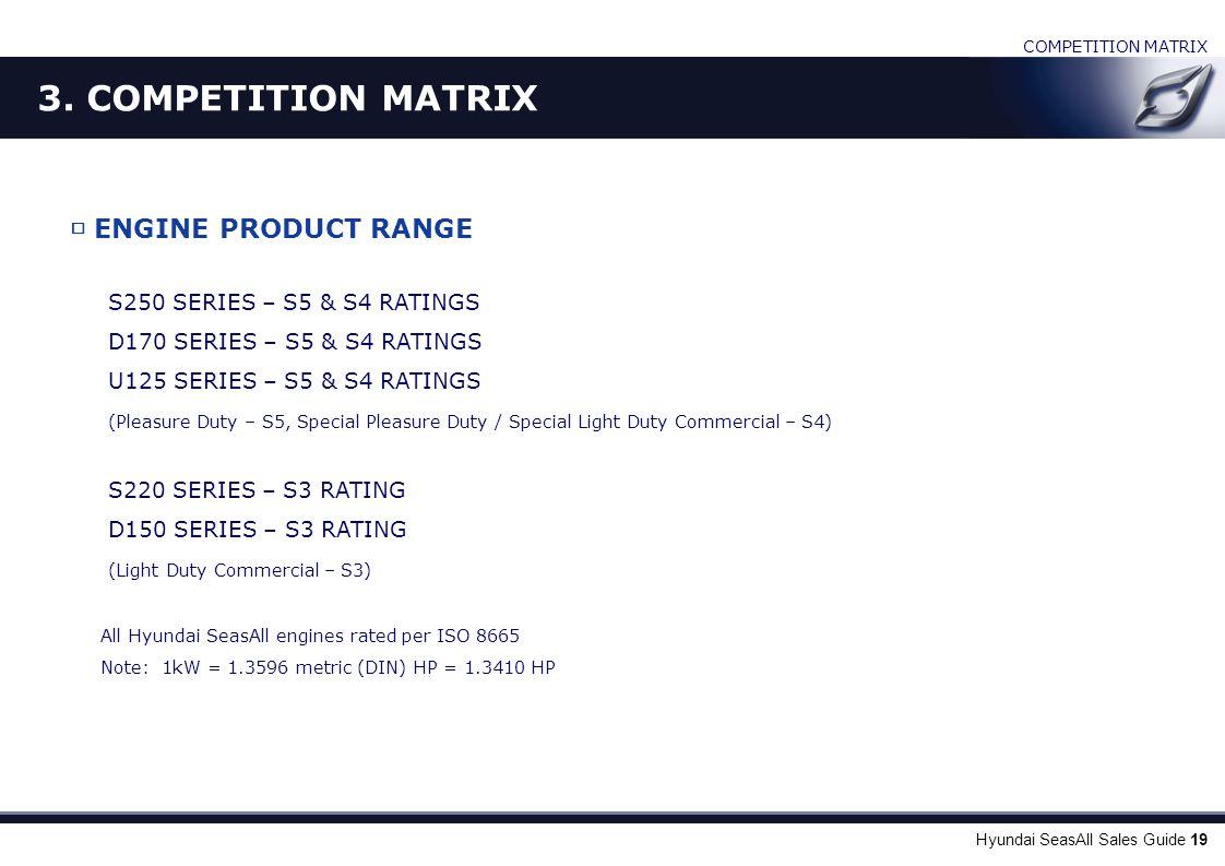 Hyundai SeasAll Sales Guide 19 □ ENGINE PRODUCT RANGE S250 SERIES – S5 & S4 RATINGS D170 SERIES – S5 & S4 RATINGS U125 SERIES – S5 & S4 RATINGS (Pleas