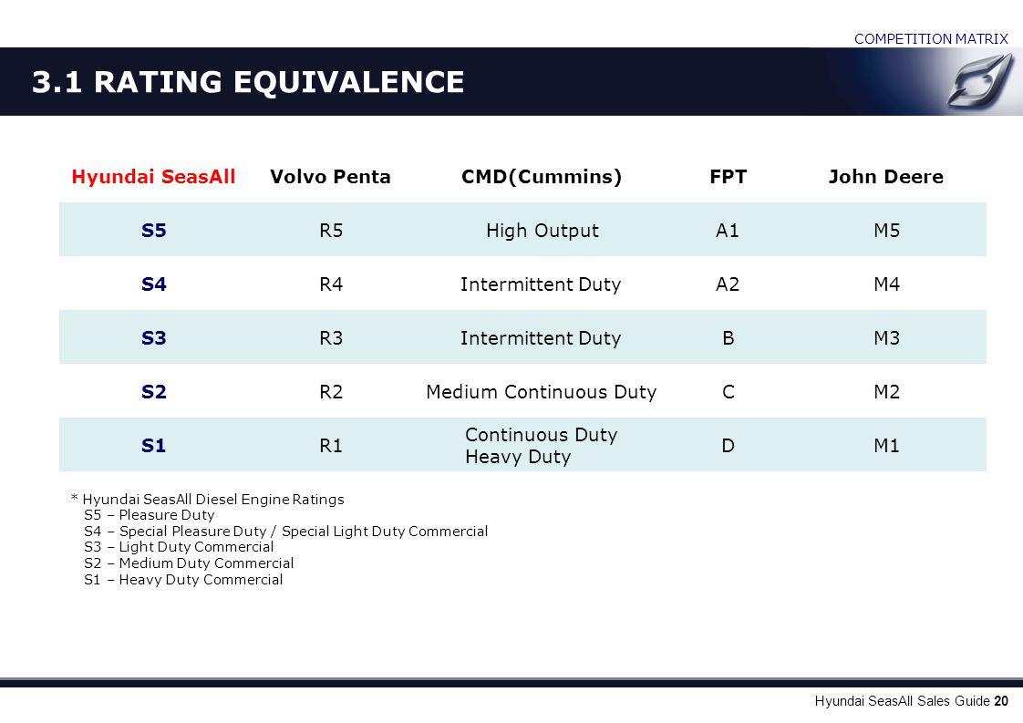 Hyundai SeasAll Sales Guide 20 * Hyundai SeasAll Diesel Engine Ratings S5 – Pleasure Duty S4 – Special Pleasure Duty / Special Light Duty Commercial S