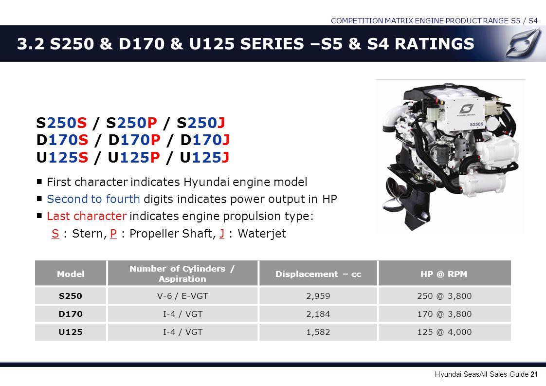 Hyundai SeasAll Sales Guide 21 S250S / S250P / S250J D170S / D170P / D170J U125S / U125P / U125J ■ First character indicates Hyundai engine model ■ Se