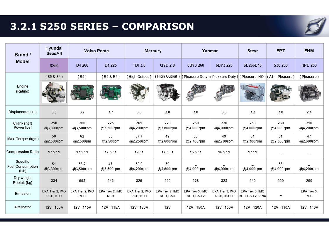 Brand / Model Hyundai SeasAll Volvo PentaMercuryYanmarSteyrFPTFNM S250D4-260D4-225TDI 3.0QSD 2.86BY3-2606BY3-220SE266E40S30 230HPE 250 Engine (Rating)